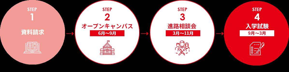 step1-4