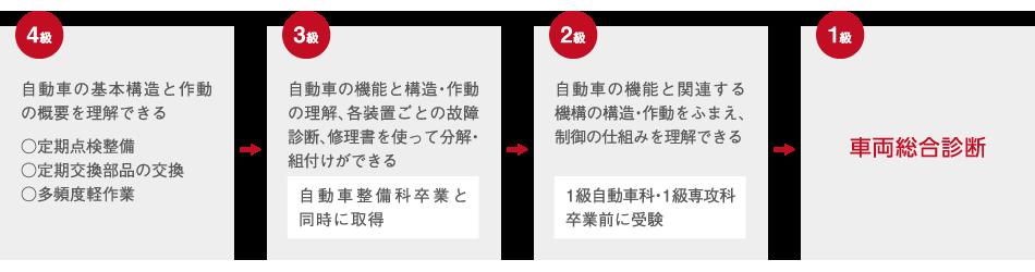 study_03